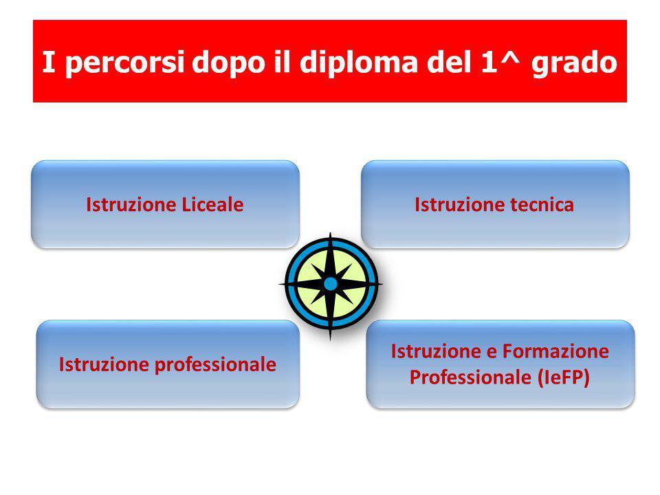 I percorsi dopo il diploma del 1^ grado Istruzione Liceale Istruzione tecnica Istruzione professionale Istruzione e Formazione Professionale (IeFP)