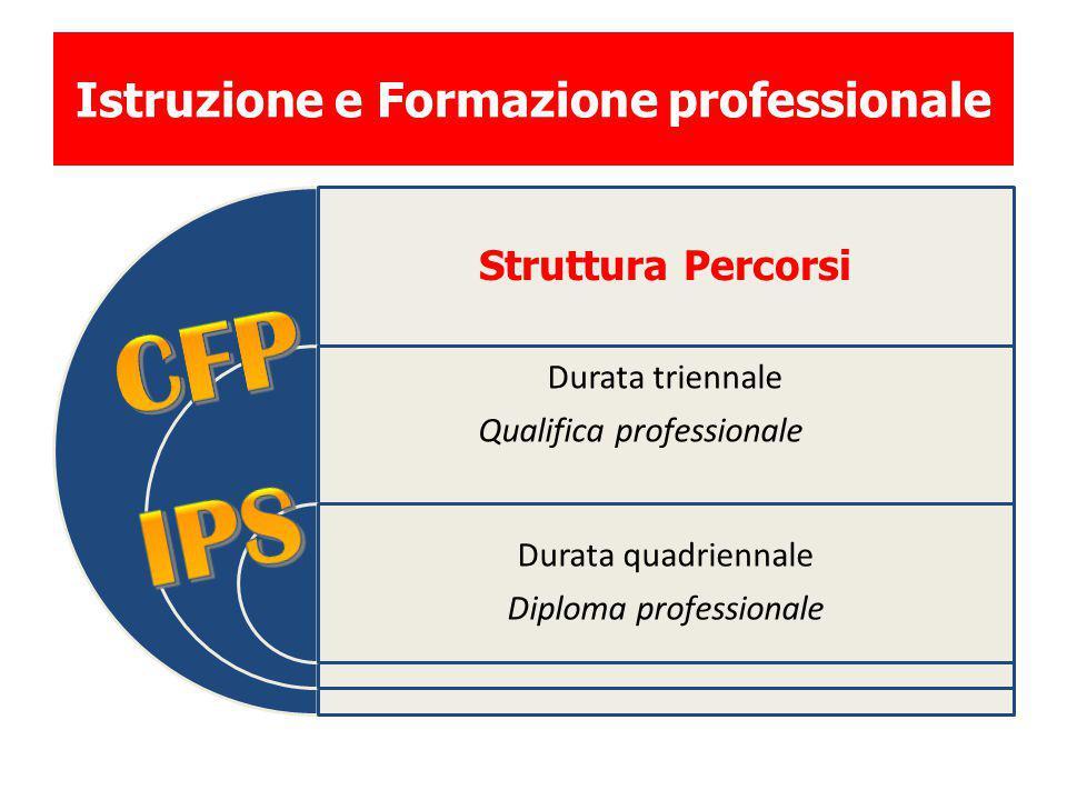 Istruzione e Formazione professionale Struttura Percorsi Durata triennale Qualifica professionale Durata quadriennale Diploma professionale