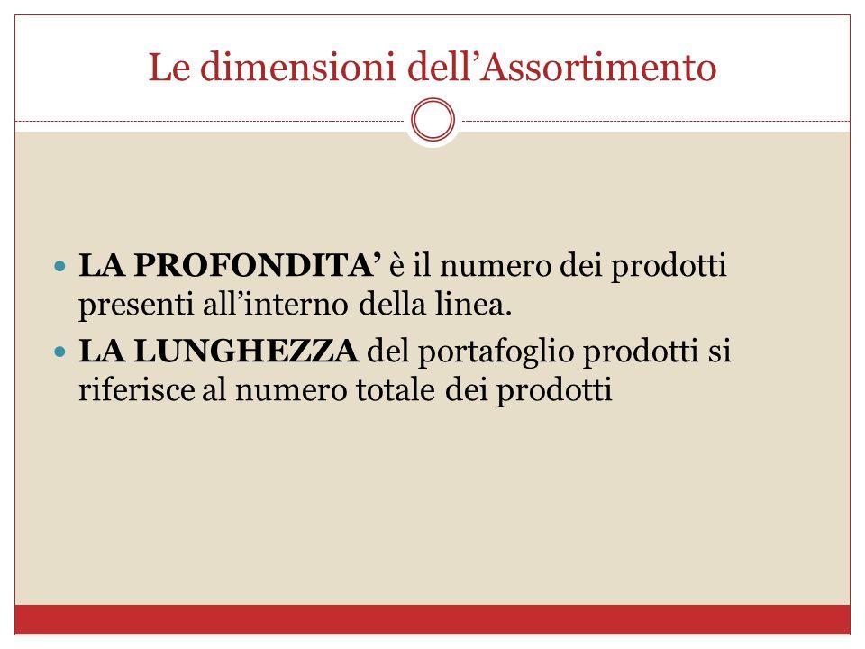 Le dimensioni dell'Assortimento LA PROFONDITA' è il numero dei prodotti presenti all'interno della linea. LA LUNGHEZZA del portafoglio prodotti si rif