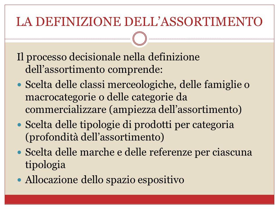 LA DEFINIZIONE DELL'ASSORTIMENTO Il processo decisionale nella definizione dell'assortimento comprende: Scelta delle classi merceologiche, delle famig