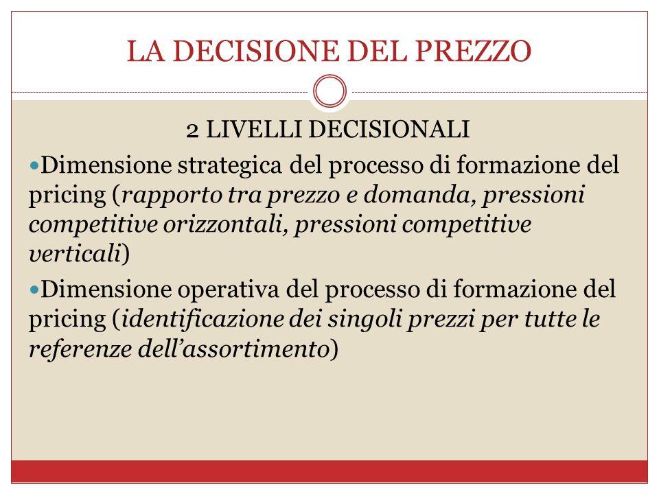 LA DECISIONE DEL PREZZO 2 LIVELLI DECISIONALI Dimensione strategica del processo di formazione del pricing (rapporto tra prezzo e domanda, pressioni c