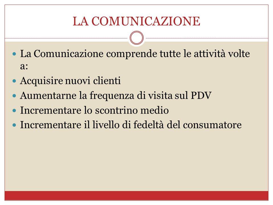LA COMUNICAZIONE La Comunicazione comprende tutte le attività volte a: Acquisire nuovi clienti Aumentarne la frequenza di visita sul PDV Incrementare lo scontrino medio Incrementare il livello di fedeltà del consumatore