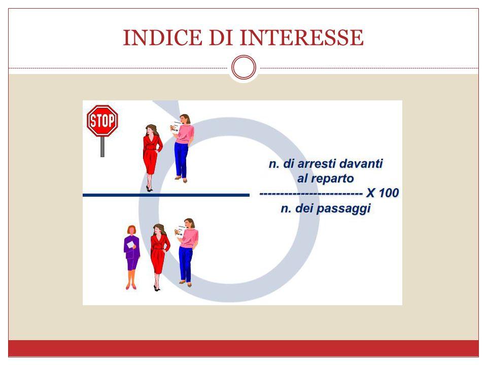 INDICE DI INTERESSE