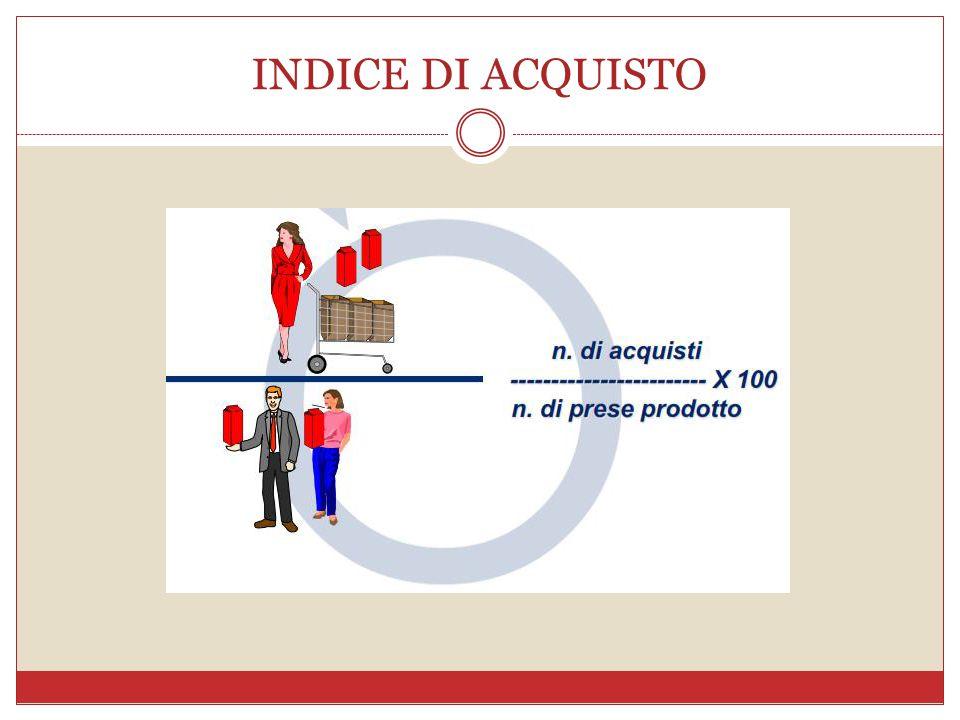 INDICE DI ACQUISTO