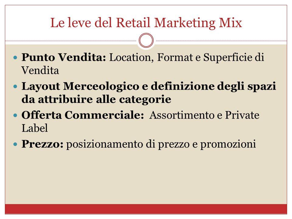 Le leve del Retail Marketing Mix Punto Vendita: Location, Format e Superficie di Vendita Layout Merceologico e definizione degli spazi da attribuire a