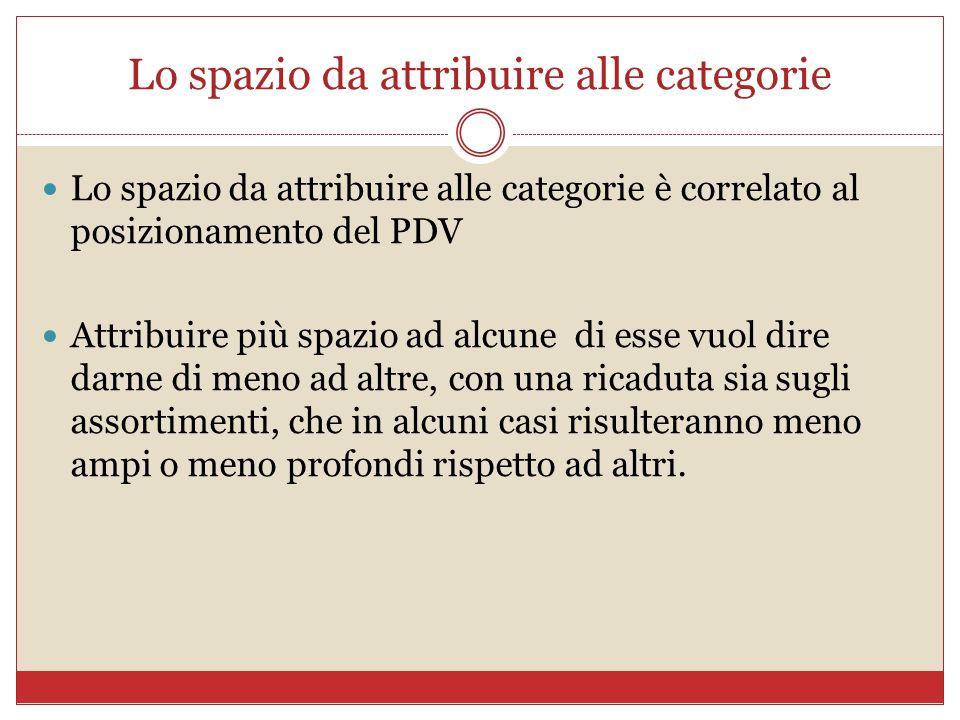 Lo spazio da attribuire alle categorie Lo spazio da attribuire alle categorie è correlato al posizionamento del PDV Attribuire più spazio ad alcune di
