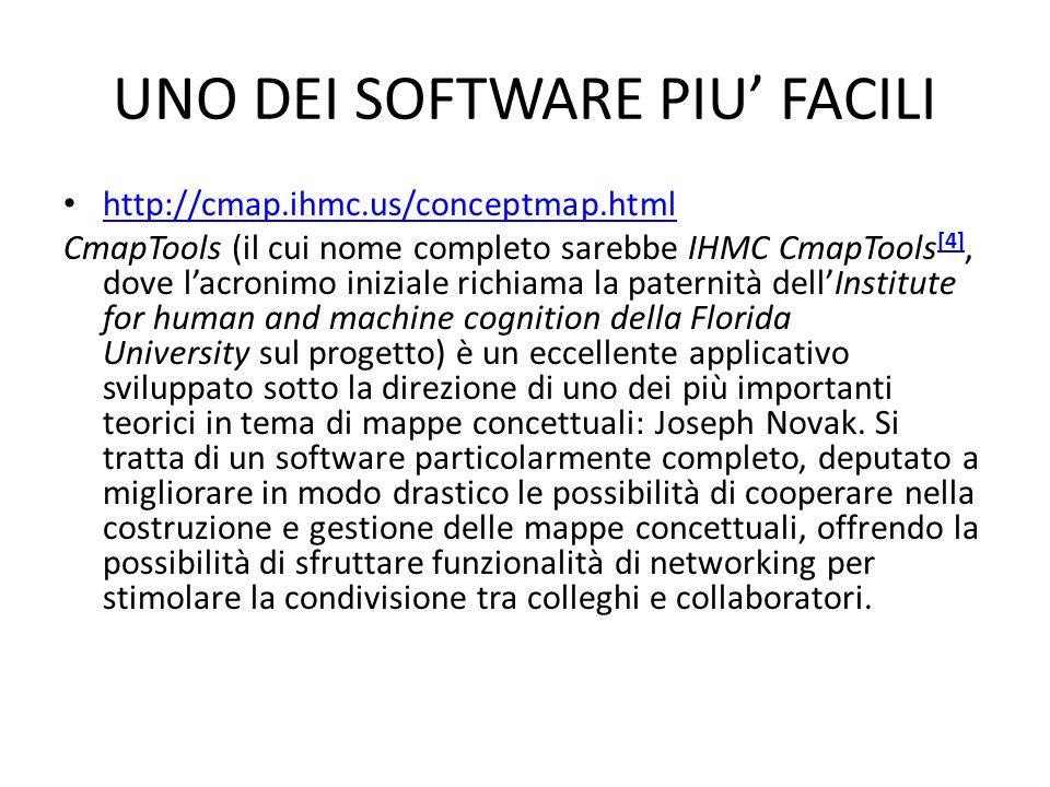 UNO DEI SOFTWARE PIU' FACILI http://cmap.ihmc.us/conceptmap.html CmapTools (il cui nome completo sarebbe IHMC CmapTools [4], dove l'acronimo iniziale