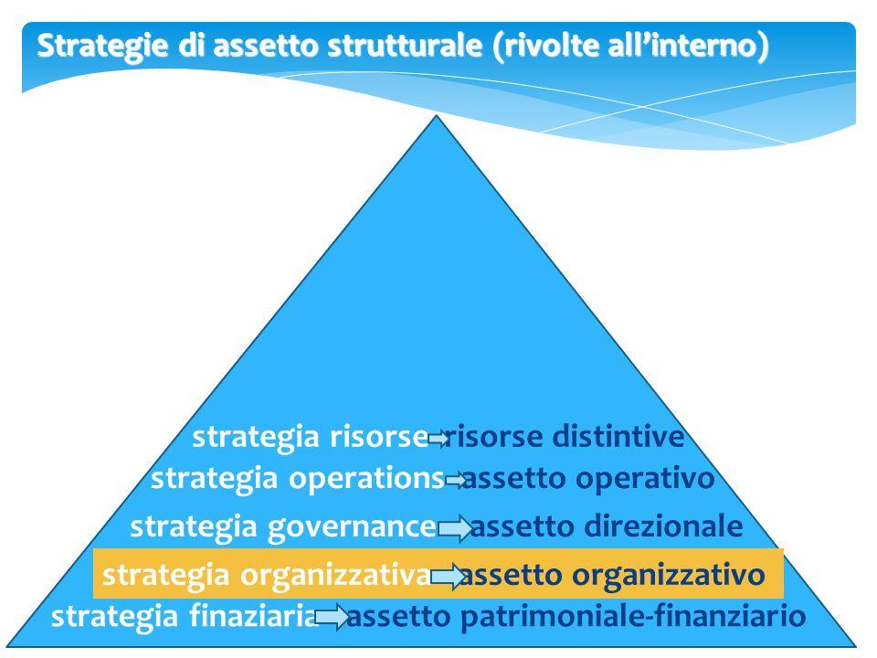 Strategia e struttura organizzativa Tre approcci per analizzare il rapporto strategia/struttura: 1.modello lineare o classico 1.modello lineare o classico.