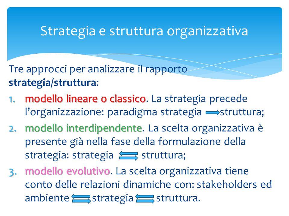 Strategia e struttura organizzativa Tre approcci per analizzare il rapporto strategia/struttura: 1.modello lineare o classico 1.modello lineare o clas