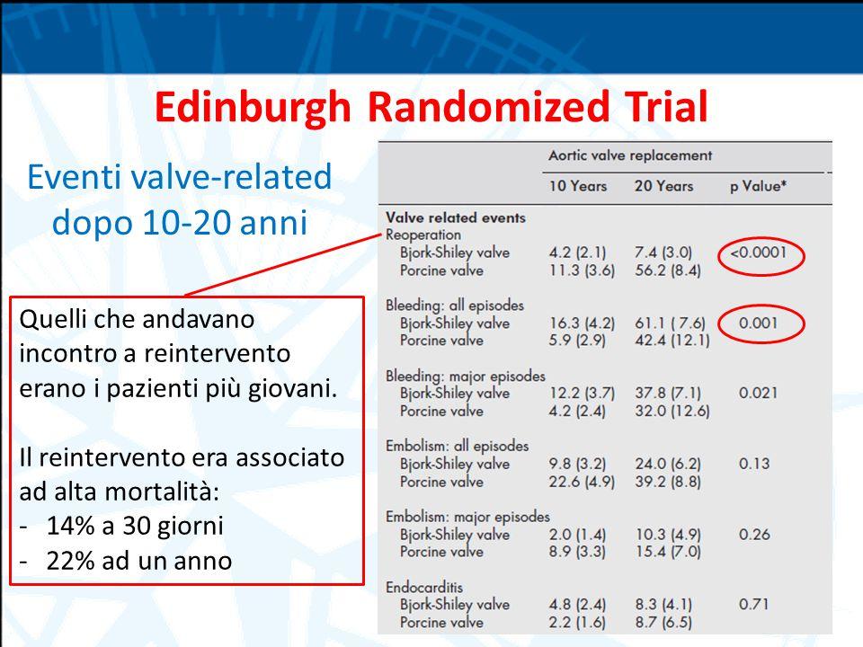 Edinburgh Randomized Trial Eventi valve-related dopo 10-20 anni Quelli che andavano incontro a reintervento erano i pazienti più giovani. Il reinterve