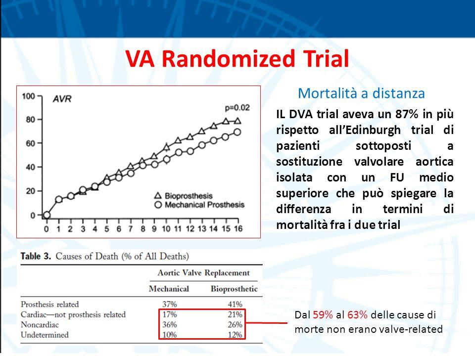 VA Randomized Trial Mortalità a distanza IL DVA trial aveva un 87% in più rispetto all'Edinburgh trial di pazienti sottoposti a sostituzione valvolare aortica isolata con un FU medio superiore che può spiegare la differenza in termini di mortalità fra i due trial Dal 59% al 63% delle cause di morte non erano valve-related