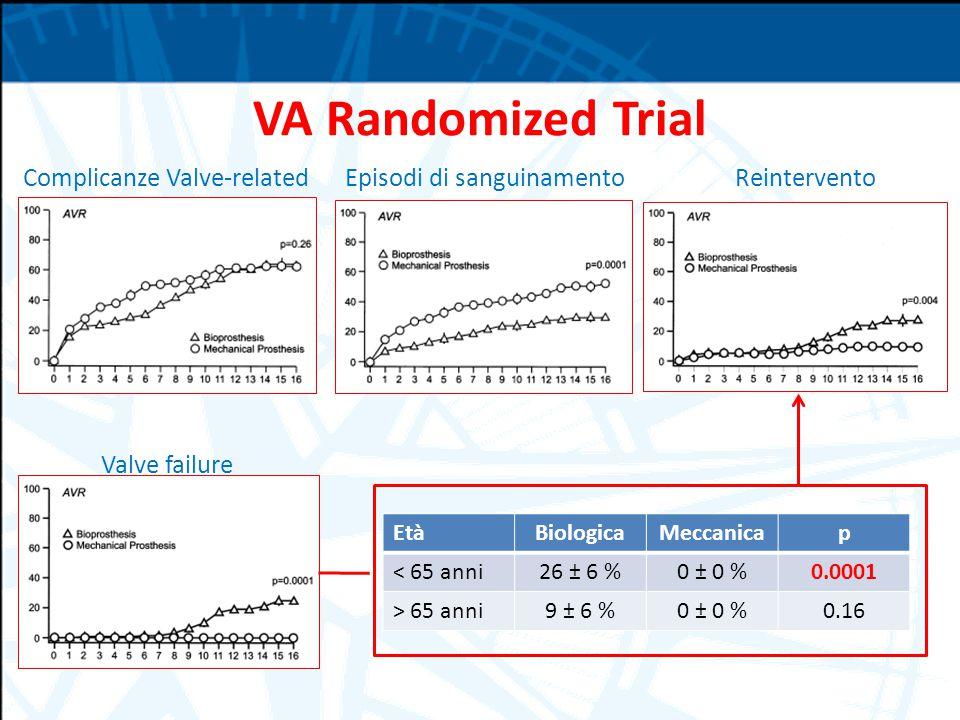 VA Randomized Trial Complicanze Valve-relatedEpisodi di sanguinamento Valve failure Reintervento EtàBiologicaMeccanicap < 65 anni26 ± 6 %0 ± 0 %0.0001 > 65 anni9 ± 6 %0 ± 0 %0.16
