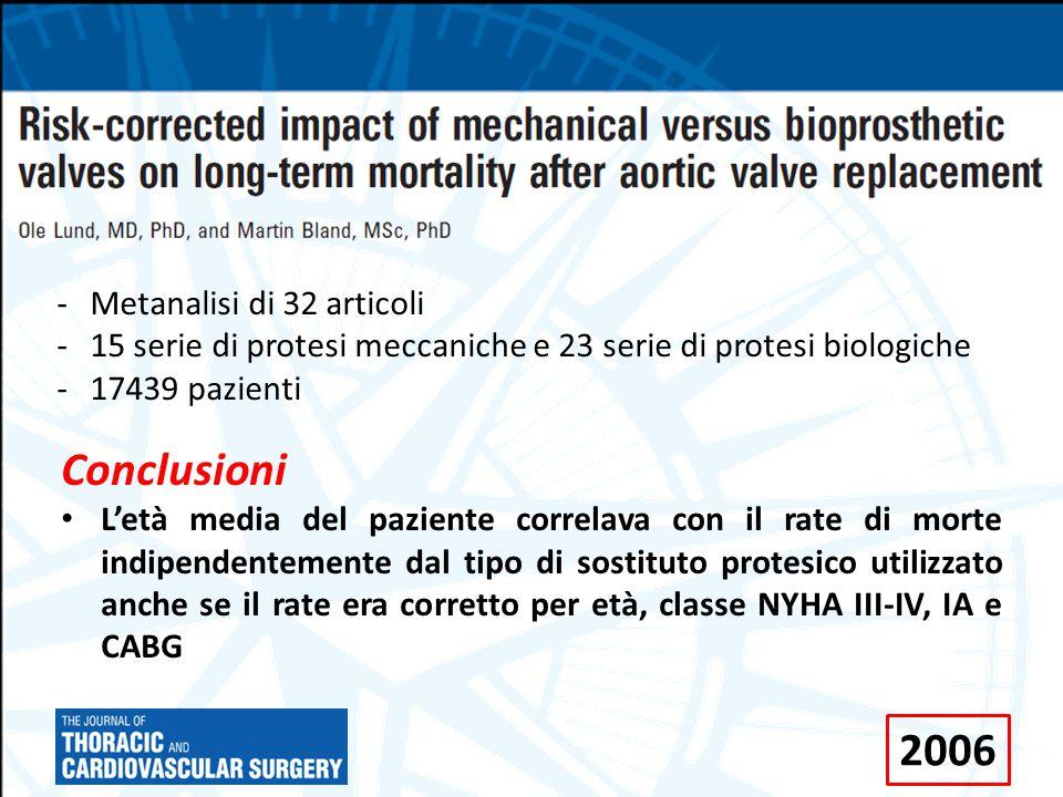 Conclusioni L'età media del paziente correlava con il rate di morte indipendentemente dal tipo di sostituto protesico utilizzato anche se il rate era corretto per età, classe NYHA III-IV, IA e CABG -Metanalisi di 32 articoli -15 serie di protesi meccaniche e 23 serie di protesi biologiche -17439 pazienti 2006