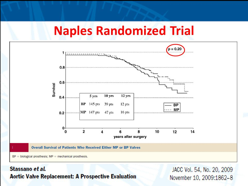 Naples Randomized Trial