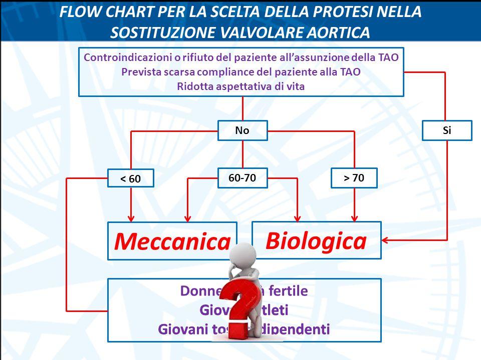 Meccanica Biologica Si < 60 60-70> 70 FLOW CHART PER LA SCELTA DELLA PROTESI NELLA SOSTITUZIONE VALVOLARE AORTICA Controindicazioni o rifiuto del pazi
