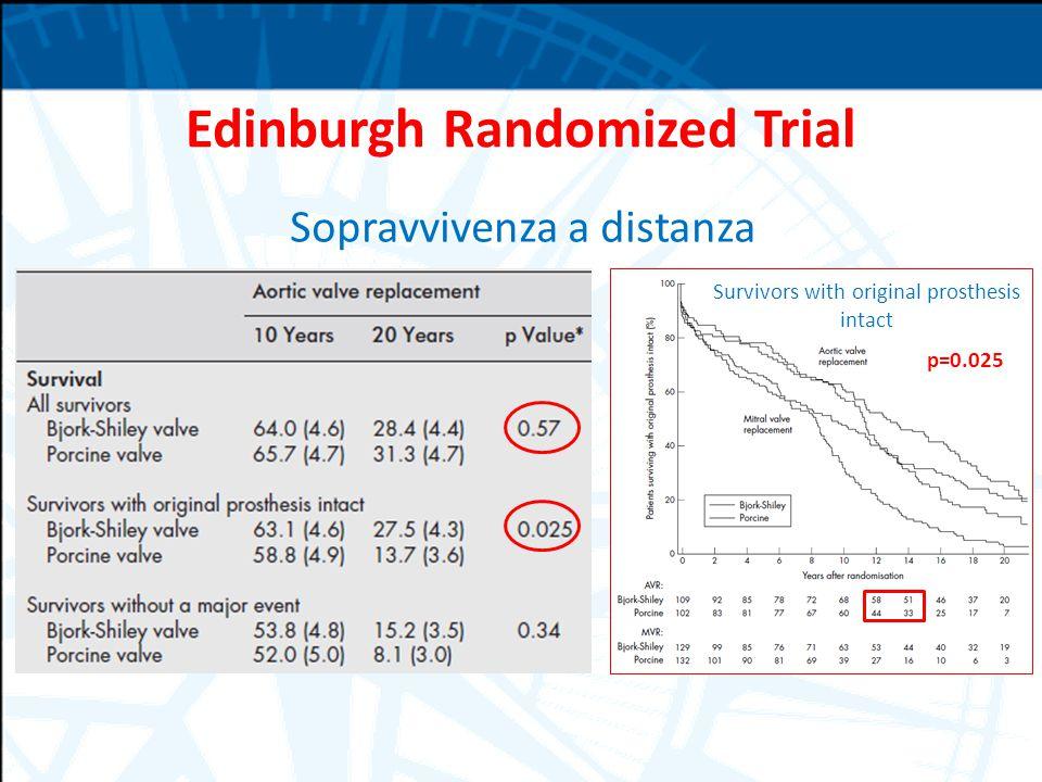 Edinburgh Randomized Trial Sopravvivenza a distanza Survivors with original prosthesis intact p=0.025