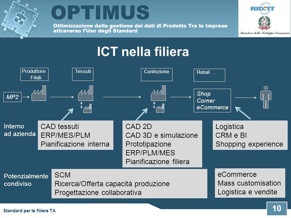 10 Standard per le filiere TA ICT nella filiera Produttore Filati Confezione Tessuti MP2 Retail … Shop Corner eCommerce CAD tessuti ERP/MES/PLM Pianif