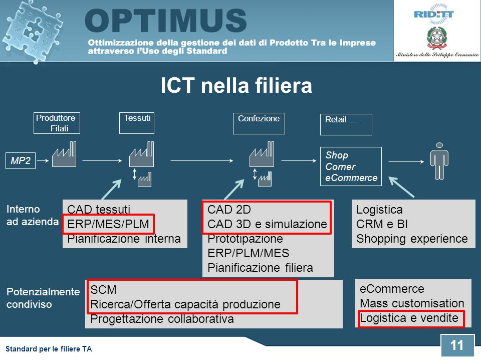 11 Standard per le filiere TA ICT nella filiera Produttore Filati Confezione Tessuti MP2 Retail … Shop Corner eCommerce CAD tessuti ERP/MES/PLM Pianif