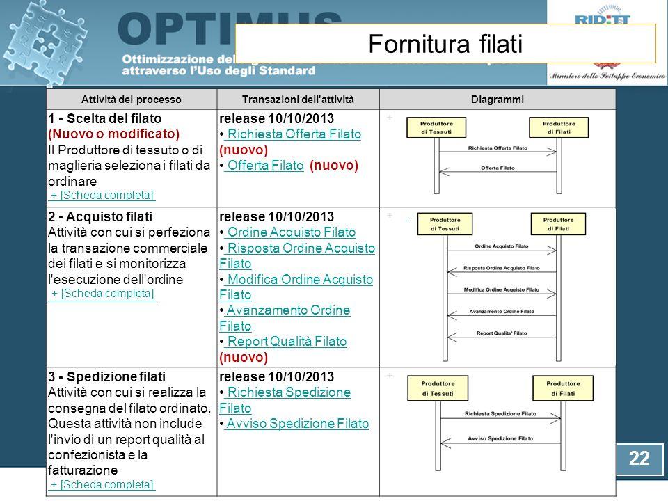 22 eBIZ/Moda-ML: fornitura filati Attività del processoTransazioni dell'attivitàDiagrammi 1 - Scelta del filato (Nuovo o modificato) Il Produttore di