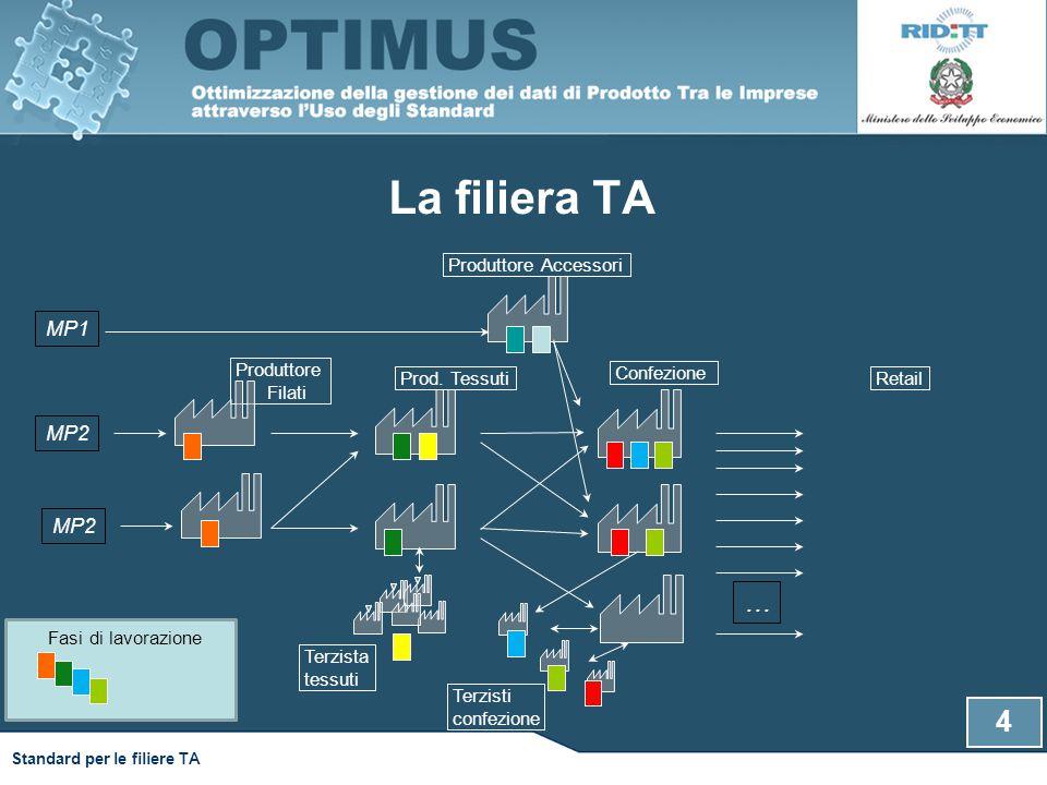 4 Standard per le filiere TA La filiera TA Produttore Filati Confezione Prod. Tessuti Produttore Accessori Retail MP2 MP1 MP2 … Terzista tessuti Terzi