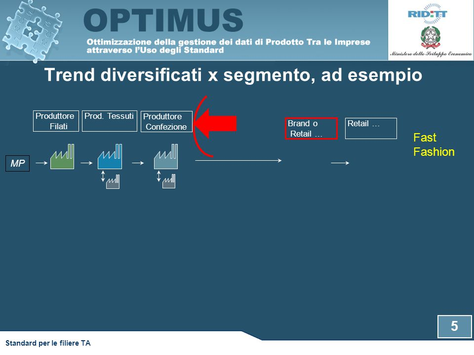 Standard per le filiere TA Trend diversificati x segmento, ad esempio Produttore Filati Produttore Confezione Prod. Tessuti Retail … Fast Fashion MP B