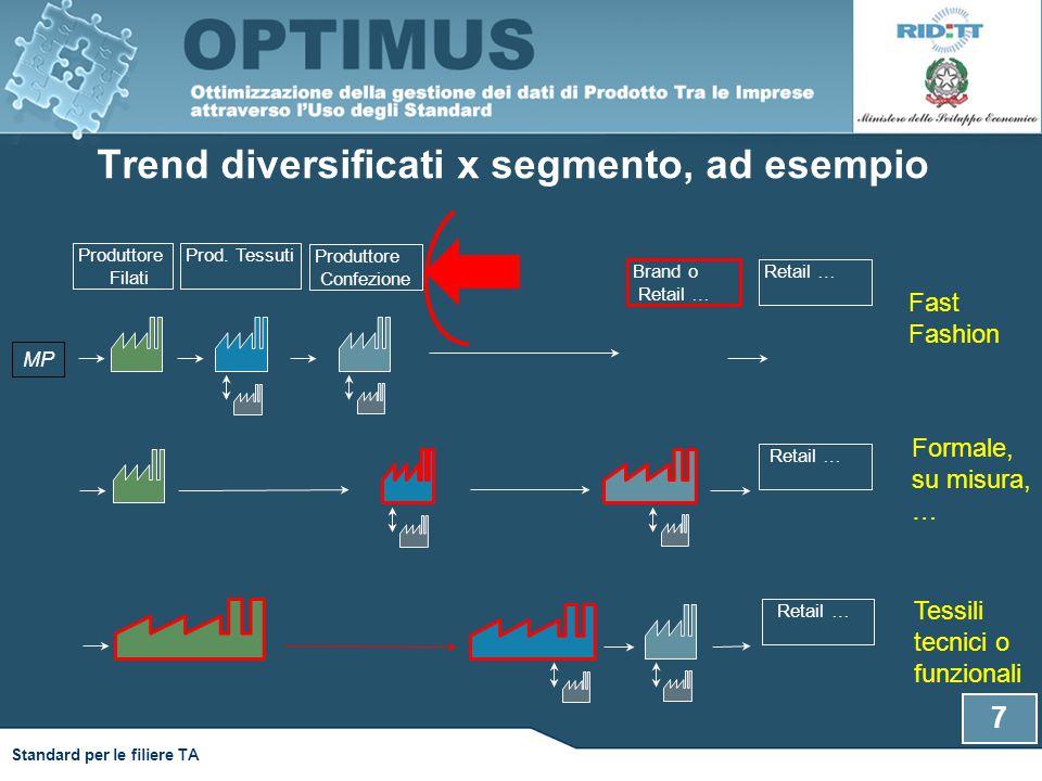 Standard per le filiere TA Trend diversificati x segmento, ad esempio Produttore Filati Produttore Confezione Prod. Tessuti Retail … Fast Fashion MP R