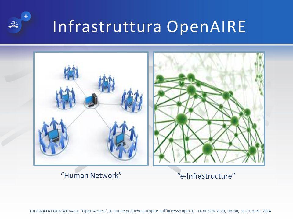 Infrastruttura OpenAIRE e-Infrastructure Human Network GIORNATA FORMATIVA SU Open Access , le nuove politiche europee sull'accesso aperto - HORIZON 2020, Roma, 28 Ottobre, 2014