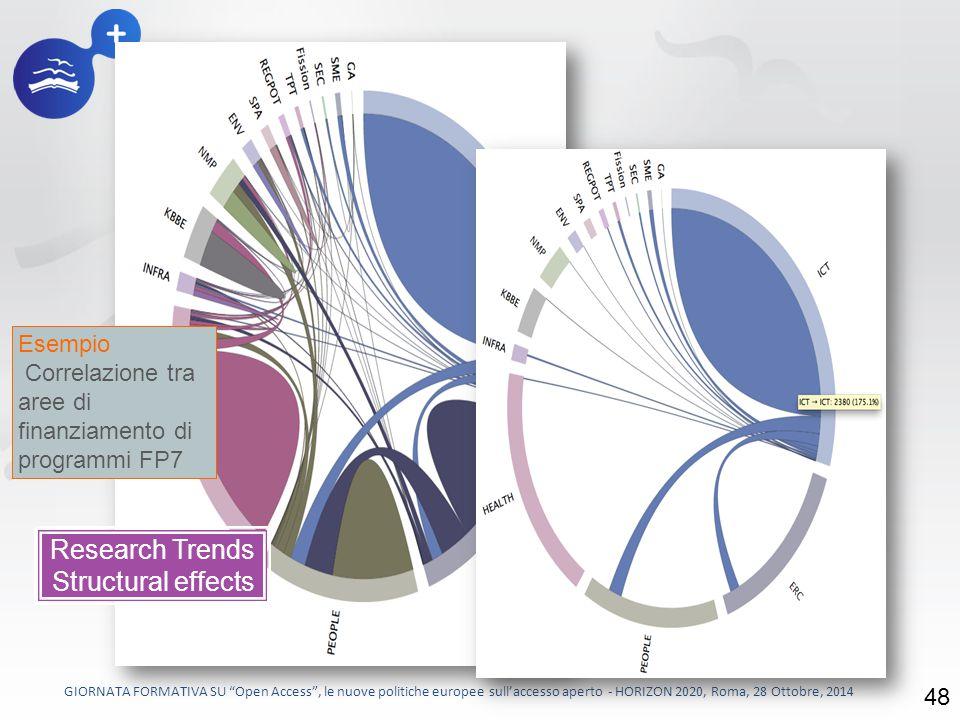 48 Esempio Correlazione tra aree di finanziamento di programmi FP7 Research Trends Structural effects