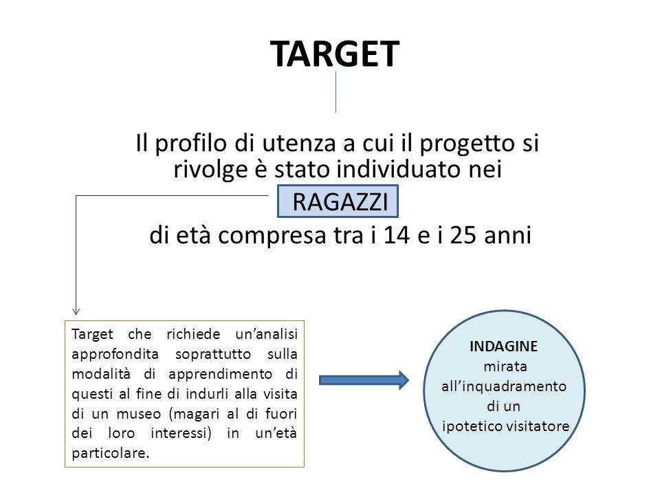 TARGET Il profilo di utenza a cui il progetto si rivolge è stato individuato nei RAGAZZI di età compresa tra i 14 e i 25 anni Target che richiede un'a