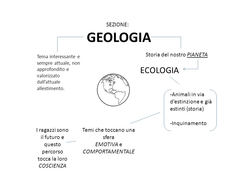 GEOLOGIA SEZIONE: Tema interessante e sempre attuale, non approfondito e valorizzato dall'attuale allestimento. Storia del nostro PIANETA ECOLOGIA -An