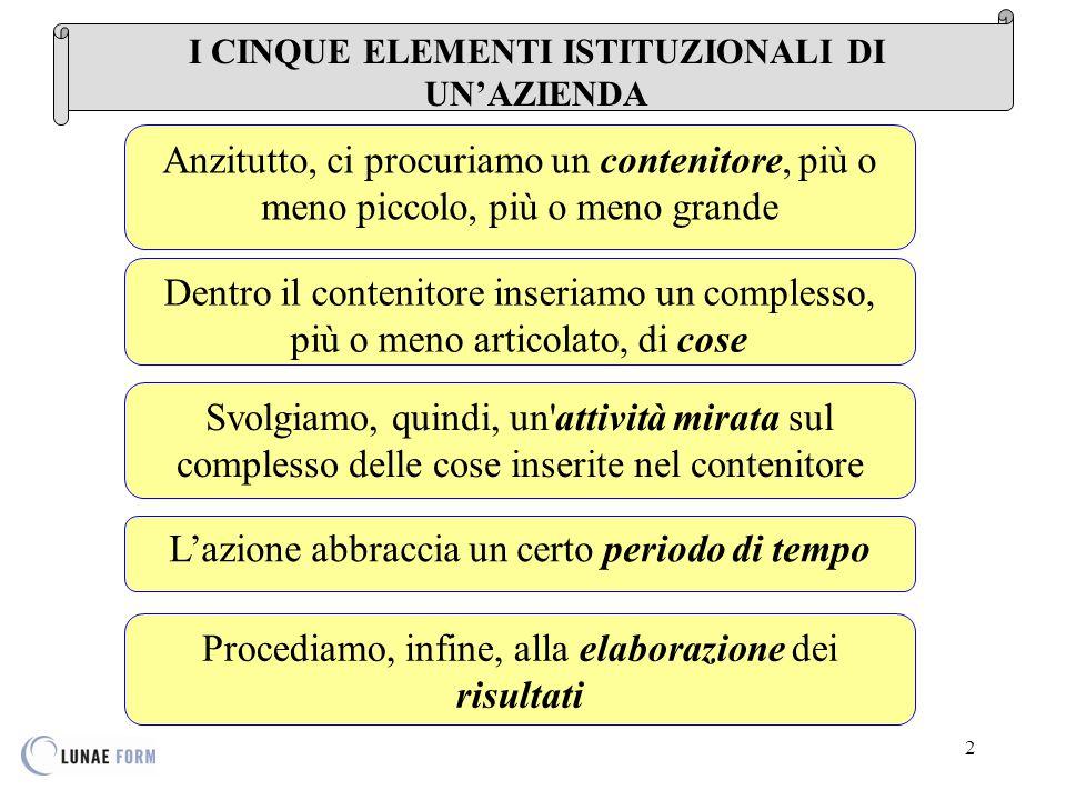 13 COSA E' L AZIENDA sistema di forze Ogni azienda può essere osservata come un sistema di forze rappresentate da: MEZZI i MEZZI, cioè i beni economici destinati alla produzione ed al consumo; PERSONE le PERSONE, ossia gli individui che a vario titolo partecipano all'attività aziendale; ORGANIZZAZIONE l'ORGANIZZAZIONE, ossia la componente immateriale che combina le risorse individuando le azioni da coordinare, distribuisce le mansioni ed i compiti, attribuisce le responsabilità.
