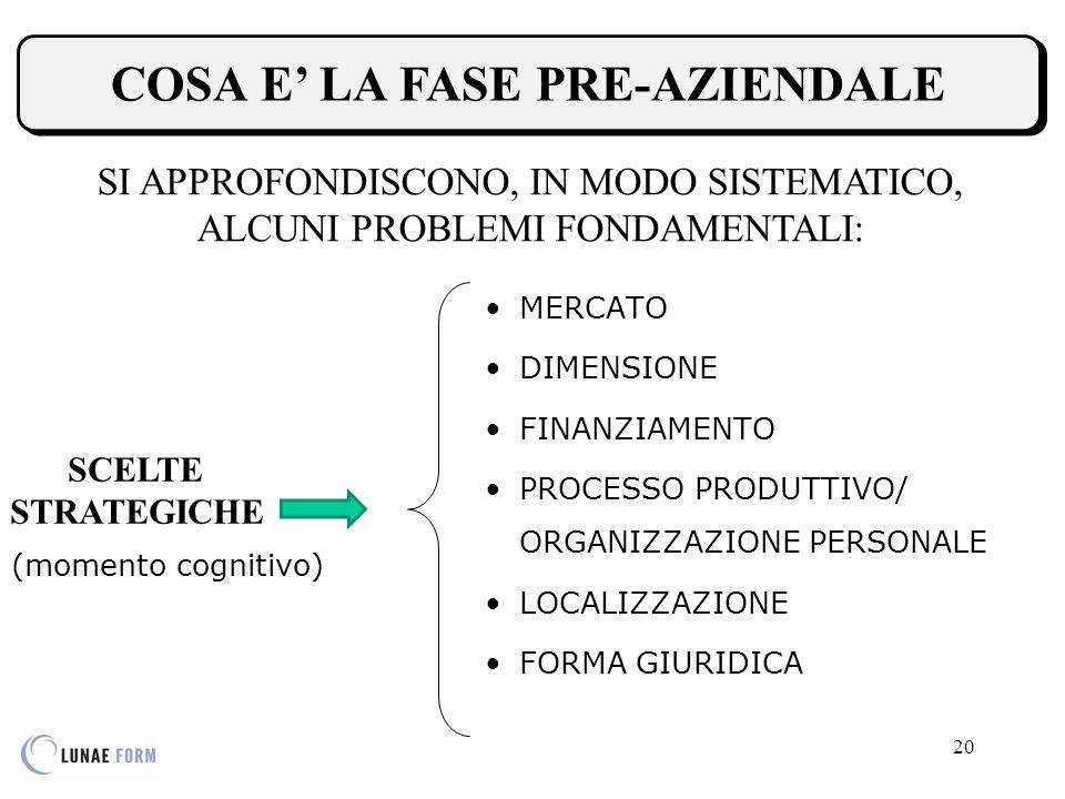 20 COSA E' LA FASE PRE-AZIENDALE COSA E' LA FASE PRE-AZIENDALE SI APPROFONDISCONO, IN MODO SISTEMATICO, ALCUNI PROBLEMI FONDAMENTALI: SCELTE STRATEGICHE MERCATO DIMENSIONE FINANZIAMENTO PROCESSO PRODUTTIVO/ ORGANIZZAZIONE PERSONALE LOCALIZZAZIONE FORMA GIURIDICA (momento cognitivo)