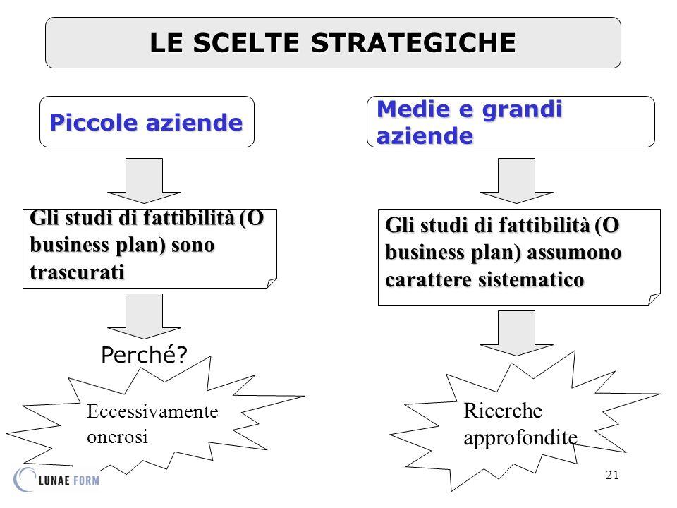 21 LE SCELTE STRATEGICHE Gli studi di fattibilità (O business plan) assumono carattere sistematico Gli studi di fattibilità (O business plan) sono trascurati Piccole aziende Medie e grandi aziende Ricerche approfondite Perché.
