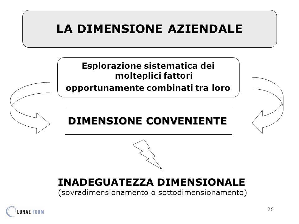 26 LA DIMENSIONE AZIENDALE Esplorazione sistematica dei molteplici fattori opportunamente combinati tra loro DIMENSIONE CONVENIENTE INADEGUATEZZA DIMENSIONALE (sovradimensionamento o sottodimensionamento)