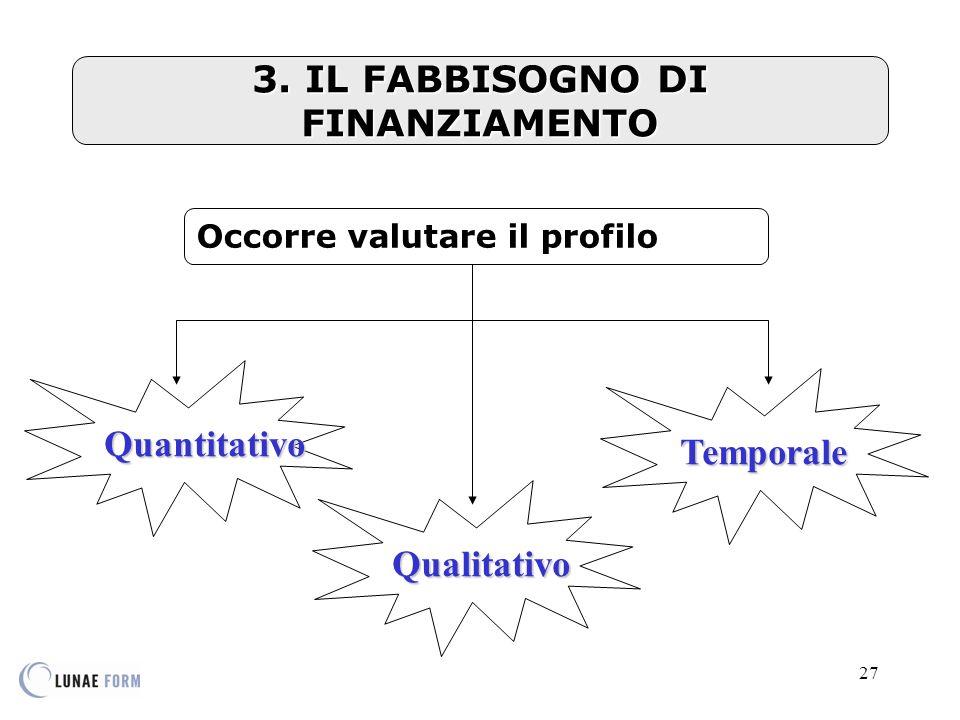 27 3. IL FABBISOGNO DI FINANZIAMENTO Quantitativo Qualitativo Temporale Occorre valutare il profilo