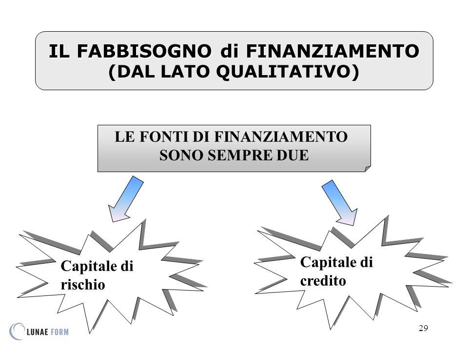 29 IL FABBISOGNO di FINANZIAMENTO IL FABBISOGNO di FINANZIAMENTO (DAL LATO QUALITATIVO) LE FONTI DI FINANZIAMENTO SONO SEMPRE DUE Capitale di rischio Capitale di credito