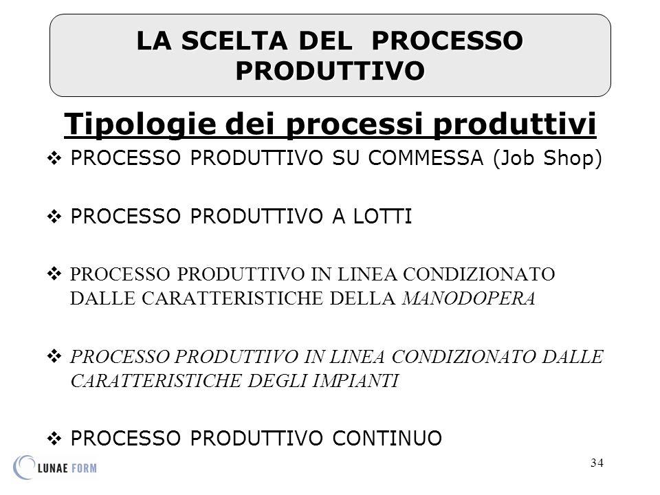 34 LA SCELTA DEL PROCESSO PRODUTTIVO Tipologie dei processi produttivi  PROCESSO PRODUTTIVO SU COMMESSA (Job Shop)  PROCESSO PRODUTTIVO A LOTTI  PROCESSO PRODUTTIVO IN LINEA CONDIZIONATO DALLE CARATTERISTICHE DELLA MANODOPERA  PROCESSO PRODUTTIVO IN LINEA CONDIZIONATO DALLE CARATTERISTICHE DEGLI IMPIANTI  PROCESSO PRODUTTIVO CONTINUO