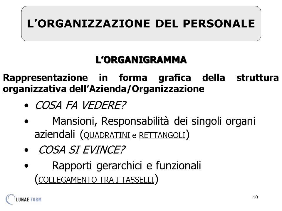 40 L'ORGANIZZAZIONE DEL PERSONALE L'ORGANIGRAMMA Rappresentazione in forma grafica della struttura organizzativa dell'Azienda/Organizzazione COSA FA VEDERE.