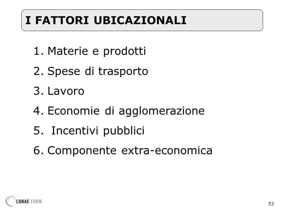 53 1.Materie e prodotti 2.Spese di trasporto 3.Lavoro 4.Economie di agglomerazione 5.