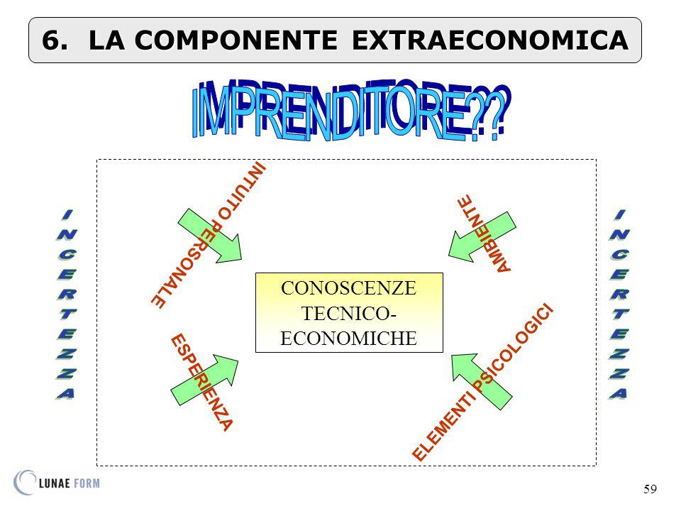 59 CONOSCENZE TECNICO- ECONOMICHE INTUITO PERSONALE ESPERIENZA ELEMENTI PSICOLOGICI AMBIENTE 6.