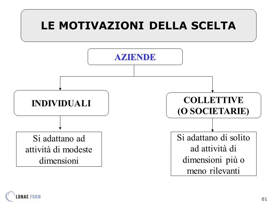 61 LE MOTIVAZIONI DELLA SCELTA INDIVIDUALI COLLETTIVE (O SOCIETARIE) AZIENDE Si adattano ad attività di modeste dimensioni Si adattano di solito ad attività di dimensioni più o meno rilevanti