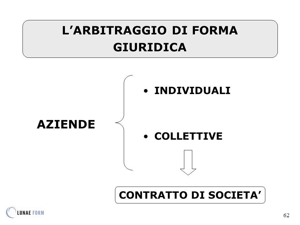 62 L'ARBITRAGGIO DI FORMA GIURIDICA AZIENDE INDIVIDUALI COLLETTIVE CONTRATTO DI SOCIETA'