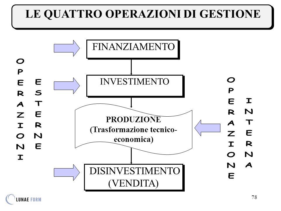 78 LE QUATTRO OPERAZIONI DI GESTIONE FINANZIAMENTO INVESTIMENTO DISINVESTIMENTO (VENDITA) PRODUZIONE (Trasformazione tecnico- economica)