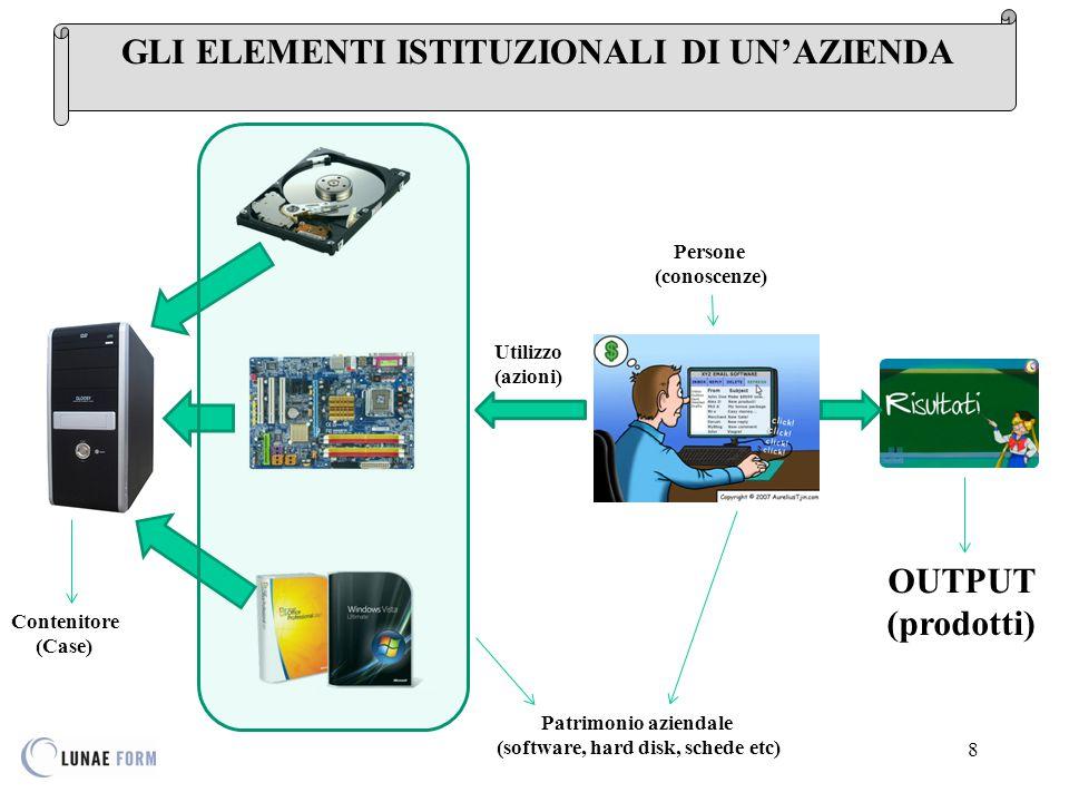 8 Contenitore (Case) Patrimonio aziendale (software, hard disk, schede etc) Utilizzo (azioni) Persone (conoscenze) OUTPUT (prodotti)