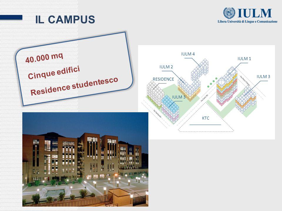 IL CAMPUS 40.000 mq Cinque edifici Residence studentesco KTC IULM 1 IULM 2 IULM 3 IULM 4 IULM 3 RESIDENCE