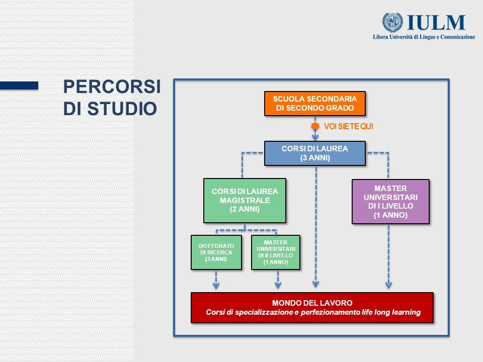 PERCORSI DI STUDIO SCUOLA SECONDARIA DI SECONDO GRADO CORSI DI LAUREA (3 ANNI) CORSI DI LAUREA MAGISTRALE (2 ANNI) CORSI DI LAUREA MAGISTRALE (2 ANNI) MASTER UNIVERSITARI DI I LIVELLO (1 ANNO) MASTER UNIVERSITARI DI II LIVELLO (1 ANNO) DOTTORATO DI RICERCA (3 ANNI) DOTTORATO DI RICERCA (3 ANNI) MONDO DEL LAVORO Corsi di specializzazione e perfezionamento life long learning MONDO DEL LAVORO Corsi di specializzazione e perfezionamento life long learning VOI SIETE QUI