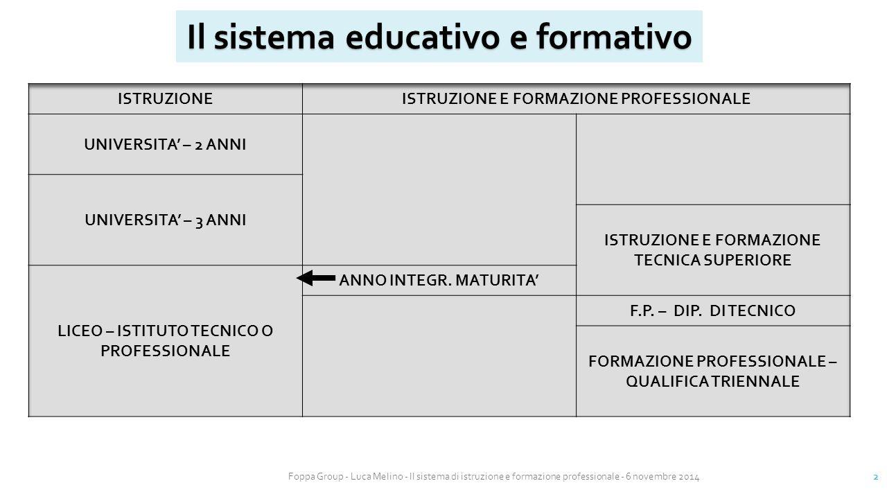 Foppa Group - Luca Melino - Il sistema di istruzione e formazione professionale - 6 novembre 2014 3 La formazione professionale  Percorsi triennali e/o quadriennali finalizzati all'acquisizione di una qualifica di istruzione e formazione professionale e/o di un Attestato di Competenza (Diploma di Tecnico).