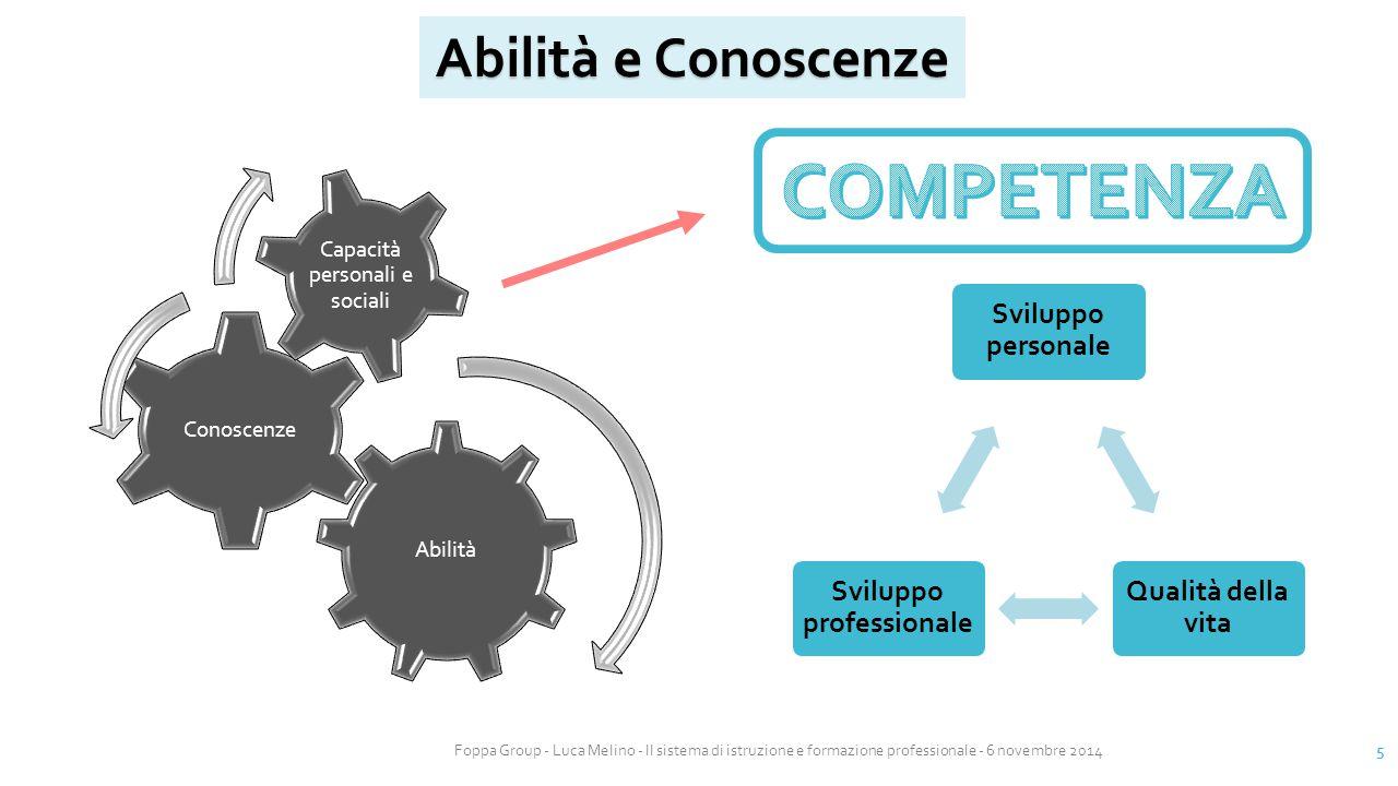 Foppa Group - Luca Melino - Il sistema di istruzione e formazione professionale - 6 novembre 2014 5 Abilità e Conoscenze Abilità Conoscenze Capacità p
