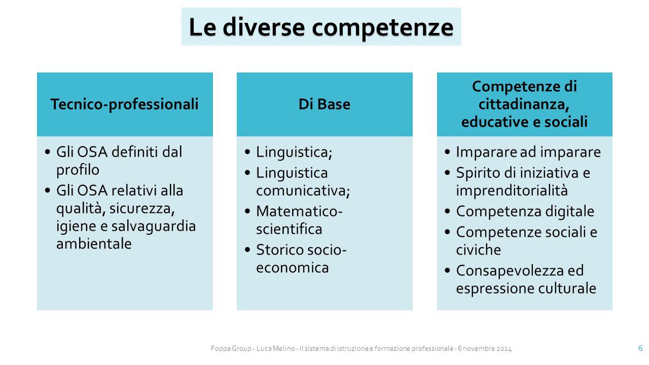 Foppa Group - Luca Melino - Il sistema di istruzione e formazione professionale - 6 novembre 2014 6 Tecnico-professionali Gli OSA definiti dal profilo