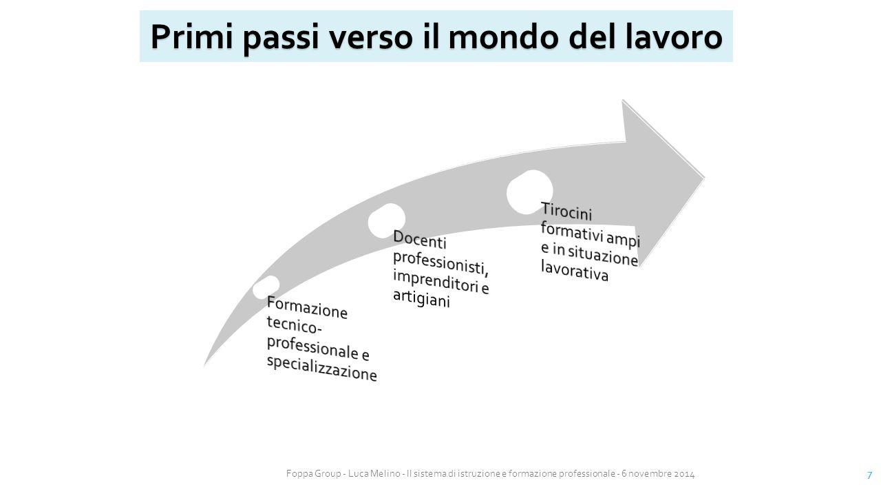 Foppa Group - Luca Melino - Il sistema di istruzione e formazione professionale - 6 novembre 2014 7 Primi passi verso il mondo del lavoro